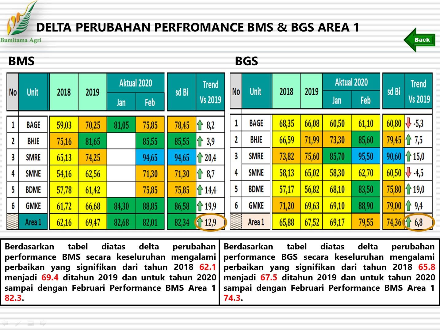 Delta Perubahan Performance BMS dan BGS Area 1 Tahun 2018 vs Tahun 2019