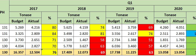 Pencapaian Produksi Aktual VS Budget Perdivisi Pada Quartal-1 B Estate BAGE