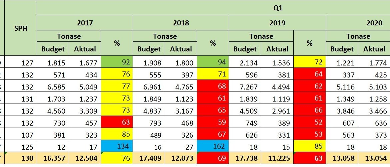 Pencapaian Produksi Aktual VS Budget Pertahun Tanam Pada Quartal-1 B Estate BAGE