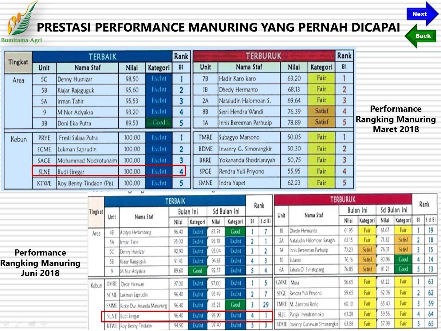 Prestasi Performance Manuring Tahun 2018