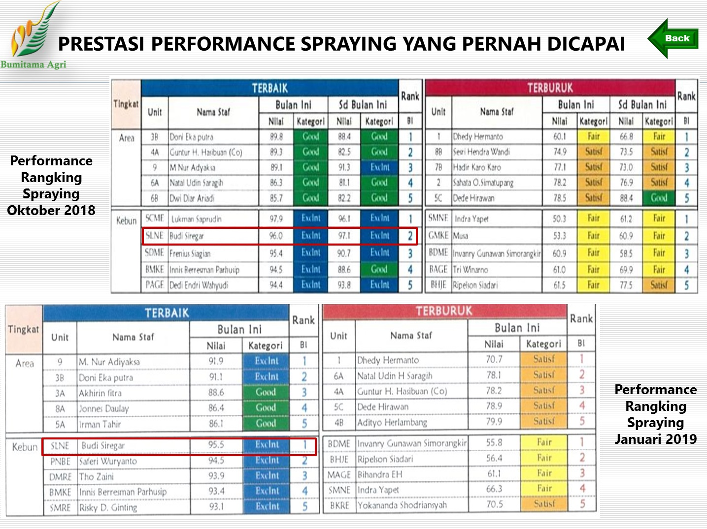 Prestasi Performance Spraying Tahun 2018
