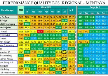 Rekor Baru di Kongsi Kerja BGS, Penyemprotan