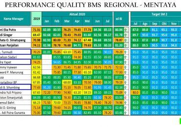 Rekor Baru BMS : BAGE dan Area 1