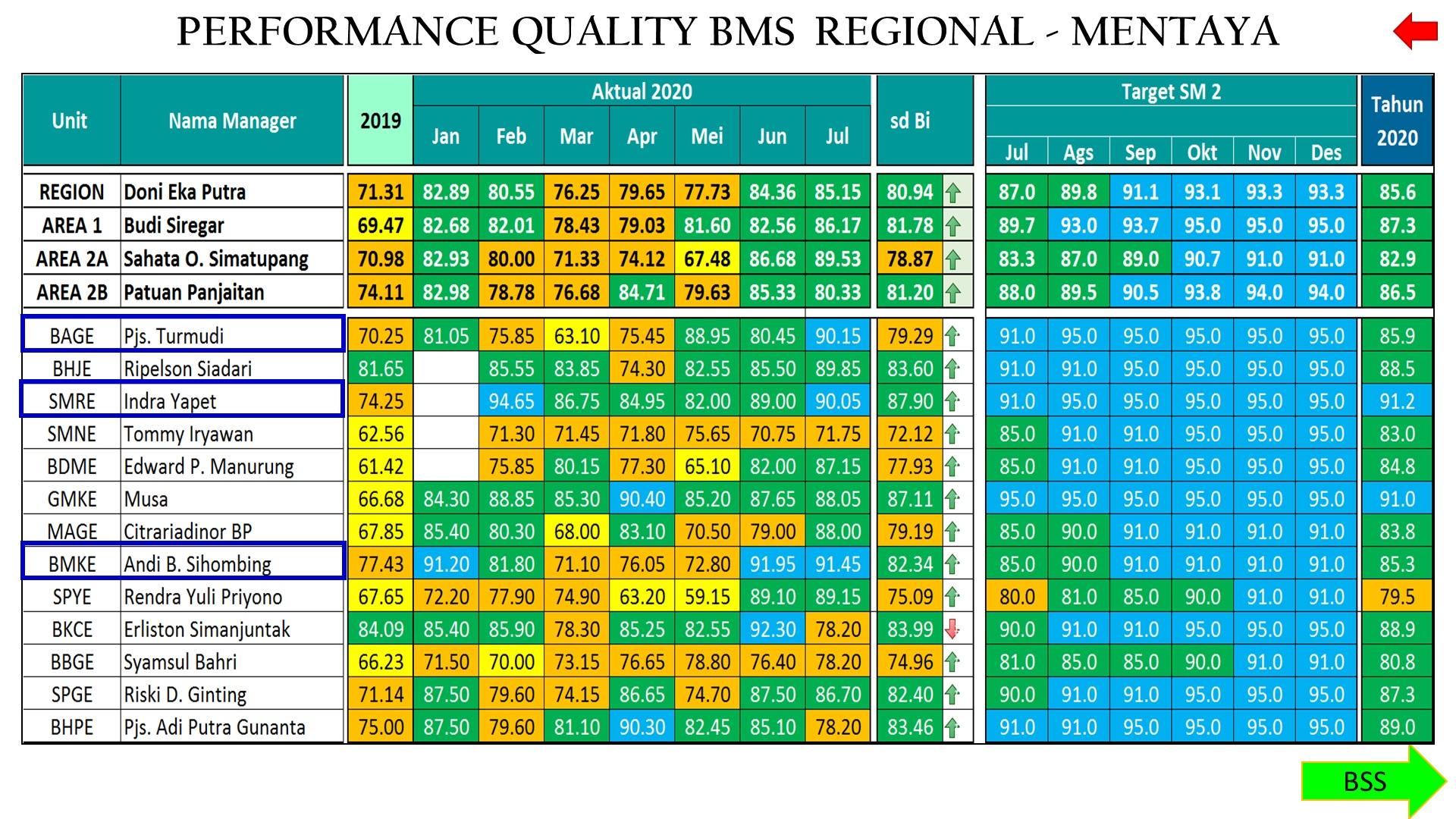 Rekor Baru di Kongsi Kerja BMS, Pemupukan