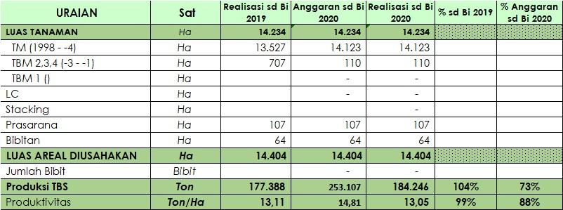 Pencapaian dan Growth Produksi sd September 2020, Area 1 Regional Mentaya