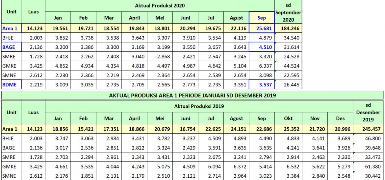 Pencapaian Produksi Bulanan Tertinggi Periode Januari 2019 sd September 2020