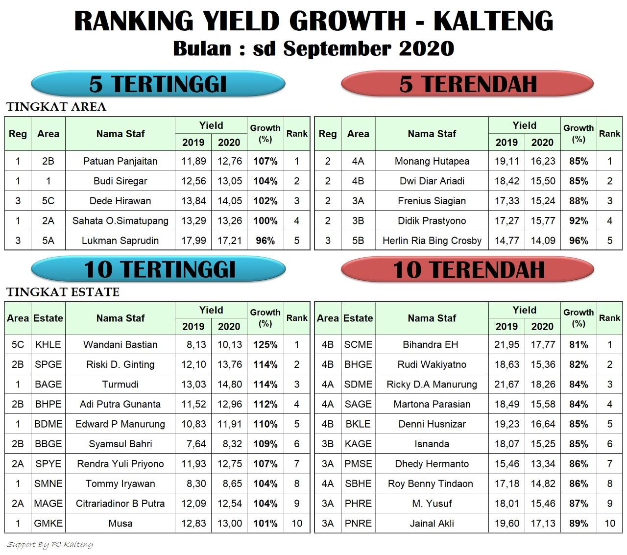 Rangking Yield Growth KalTeng - sd September 2020