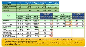 Rekor Baru Efisiensi Biaya Produksi Sampai Dengan Quartal III 2020 – Regional Mentaya Tertinggi se-BGA
