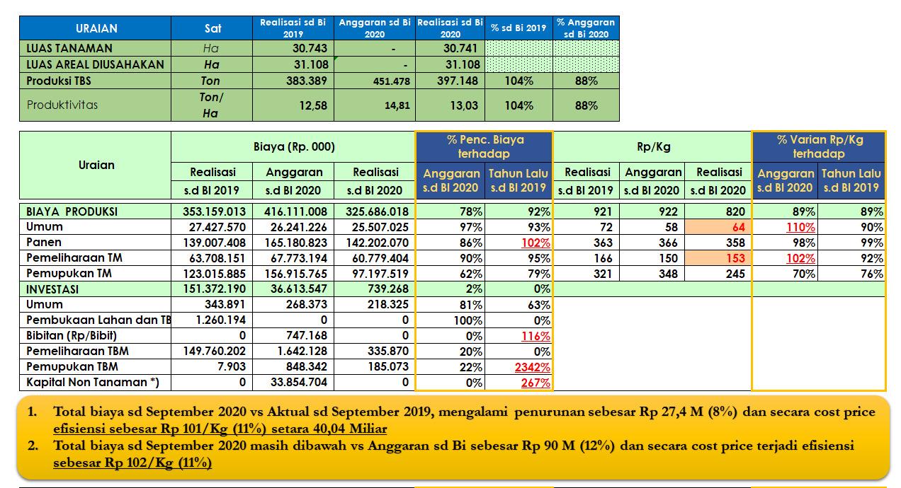 Review Biaya Produksi Quartal III 2020