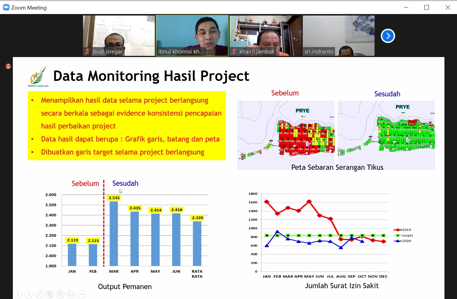 13. Data Monitoring Hasil Project