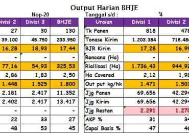 Produksi Tertinggi Harian BHJE Divisi 01 – 22 rit, 149 ton