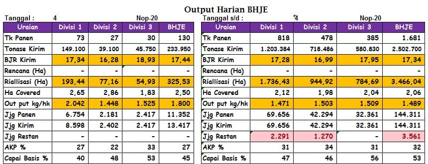 RekorBaru BHJE Divisi 01 - 22 rit - 149 ton - 04 Nopember 2020