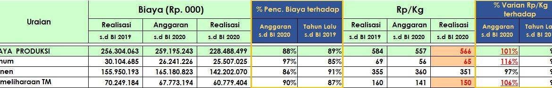 """Rekor Penurunan Cost Price Region Mentaya """"Masih Yang Terdepan"""""""
