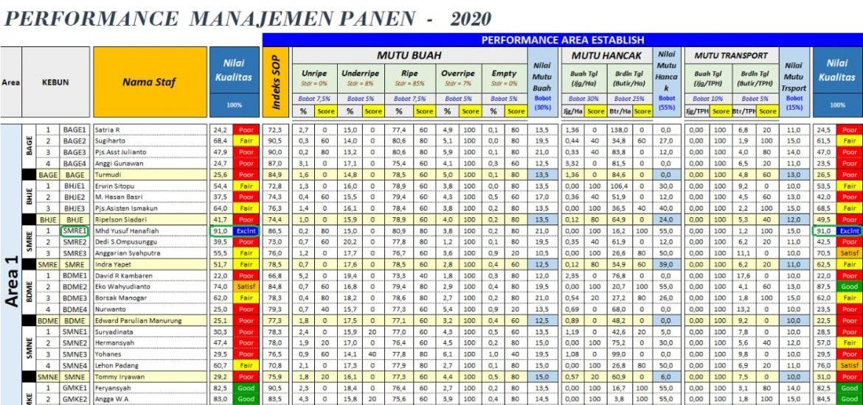 Rekor Baru SMRE Divisi 1 2020
