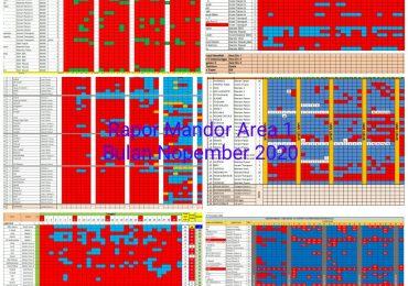 Rapor Mandor Area 1 periode Nopember 2020