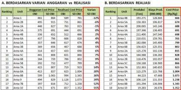 Rangking Cost Price Anggaran VS Realisasi Estate, Wilayah dan Region di BGA