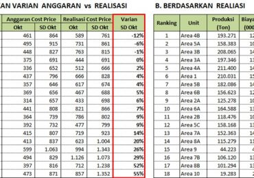 Rangking Cost Price Anggaran VS Realisasi Estate, Wilayah dan Region di BGA