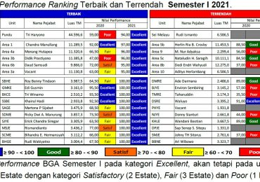 Area 1 Peringkat Terbaik Mature Performance Index seBGA Tahun 2020 dan Semester 1 Tahun 2021 – Update data Juli 2021