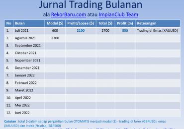 Rekapitulasi Jurnal Trading Bulanan ala RekorBaru.com atau ImpianClub Team