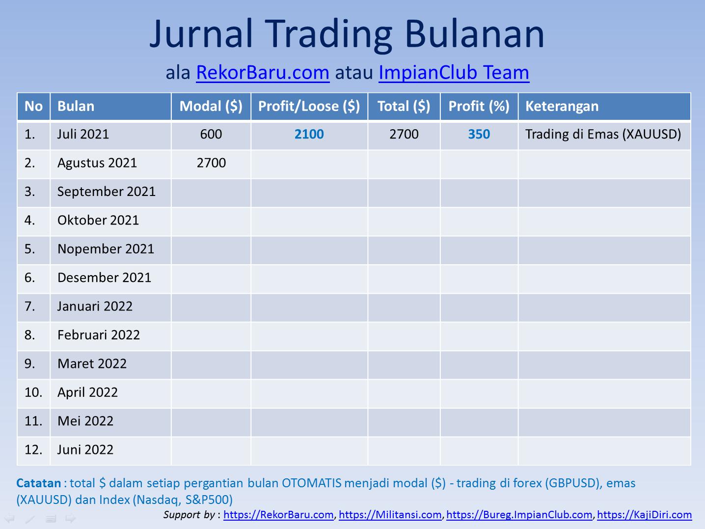 Rekapitulasi Jurnal Trading Bulanan ala RekorBaruDotCom atau ImpianClub Team ver 21.7.1